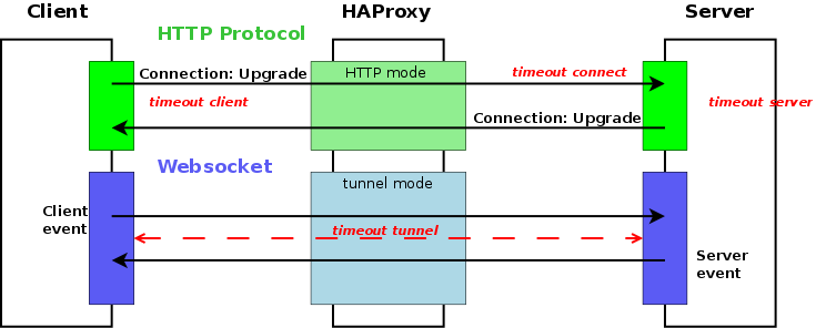 HAProxy Timeouts